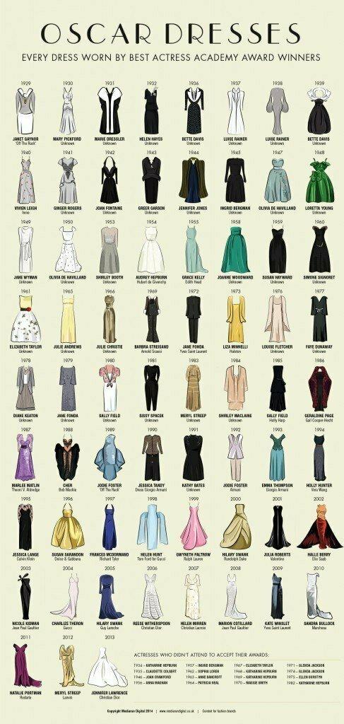Платья, в которых появлялись на церемонии Оскара актрисы, получившие главный приз за лучшую женскую роль