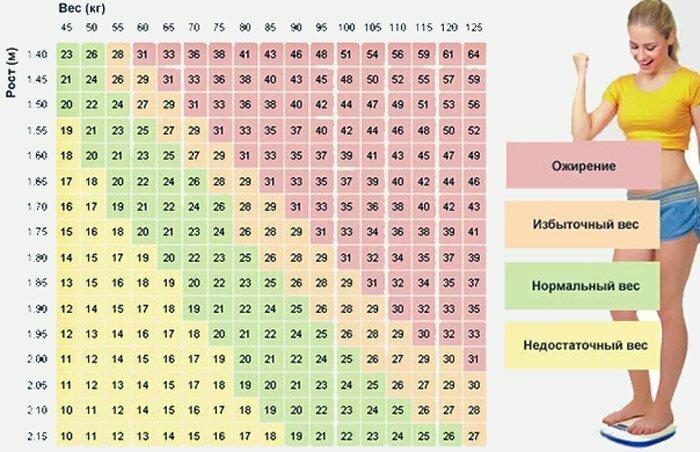 Соотношение вес и роста
