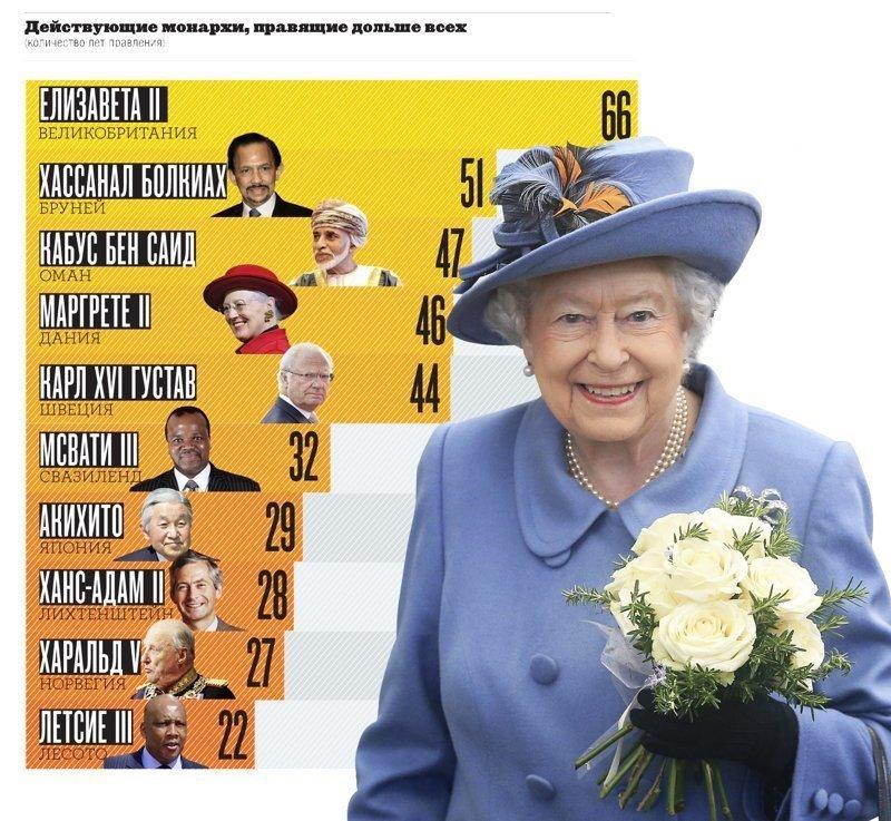 Действующие монархи, правящие дольше всех