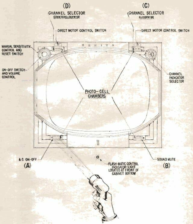 Схема работы пульта: переключать каналы можно было с помощью четырех фотоэлементов в углах телевизора