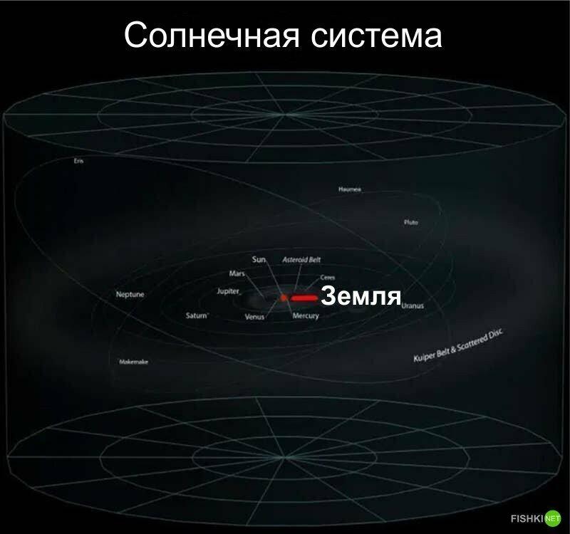 А вот - Солнечная система