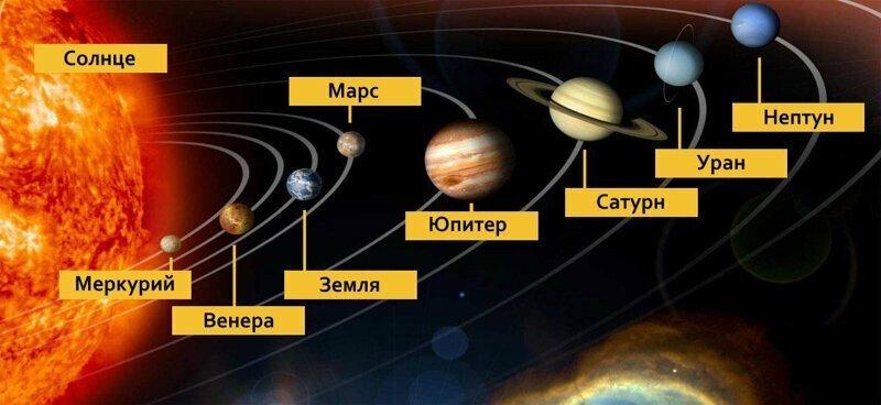 А это место нашей планеты в Солнечной системе