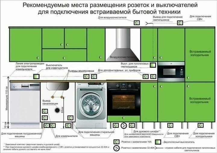 Разводка электричества на кухне