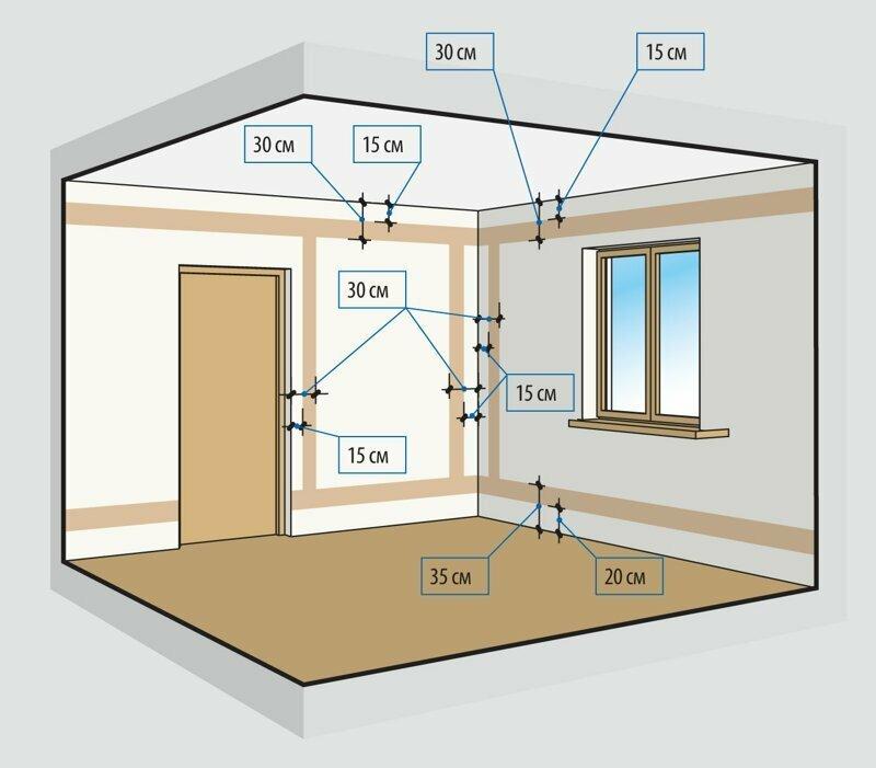 Разводка электричества в комнате