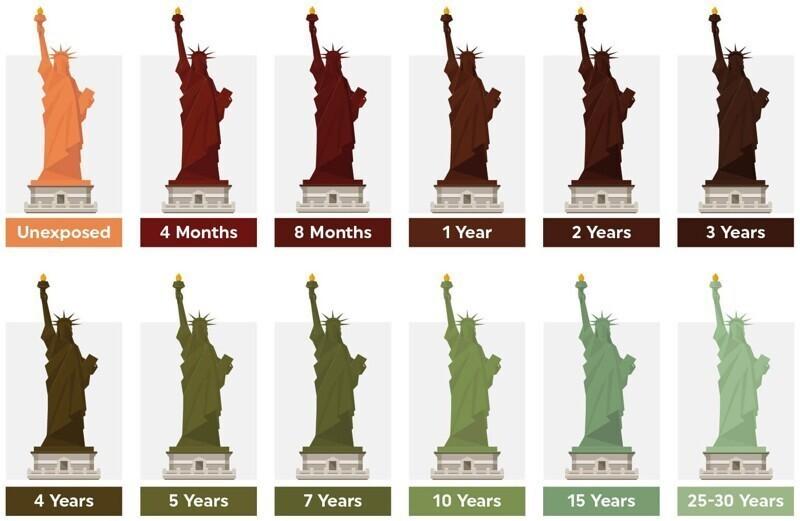 Статуя Свободы когда-то была красного цвета