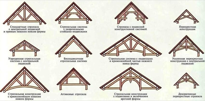 Набор подсказок для начинающих строителей