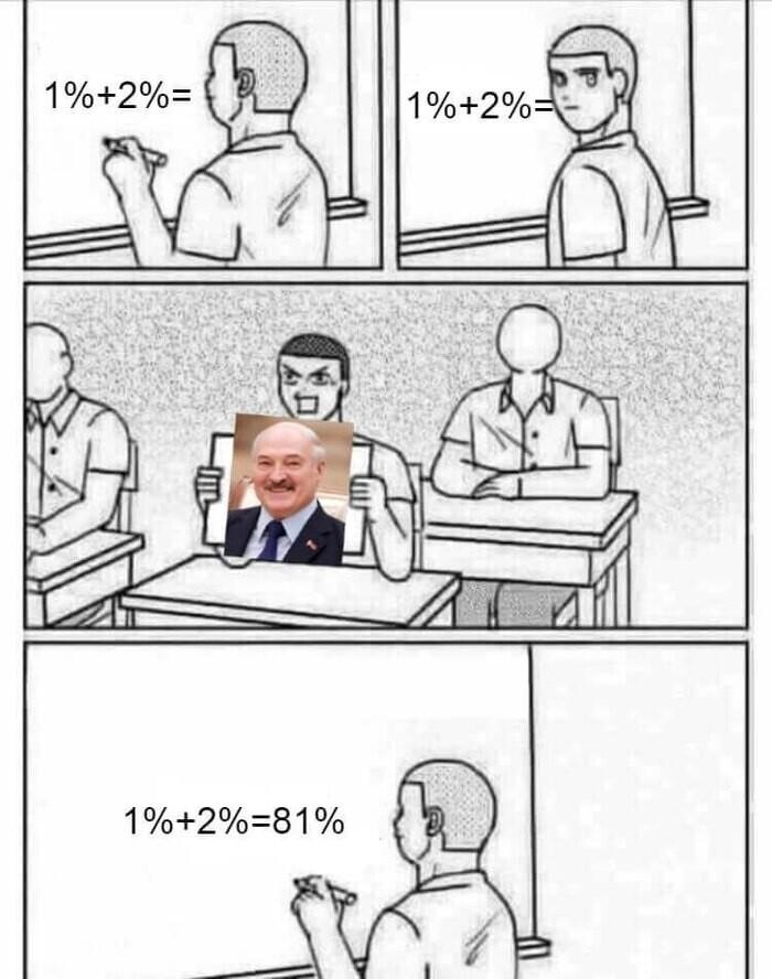 81% - именно столько Лукашенко набрал (по официальной информации) на выборах президента