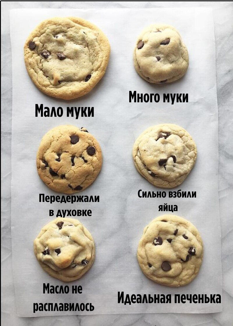 Как понять что не так с печеньем