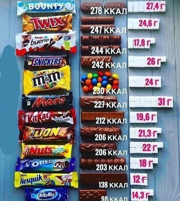 Сколько сахара в батончиках