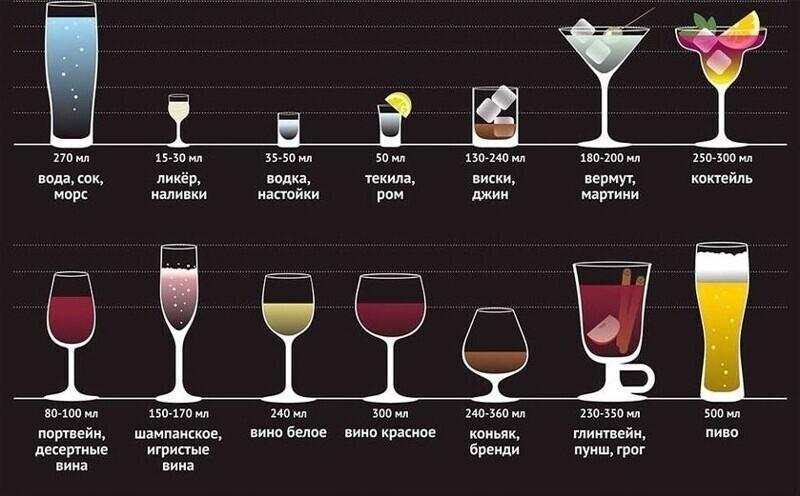 Что пить из какого бокала