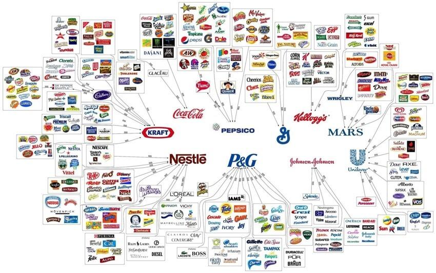 И бонус. Если вы думаете, что в магазине у вас есть огромный выбор, то посмотрите сколько всего производит лишь несколько компаний