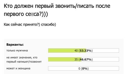 Проголосовало 75 человек