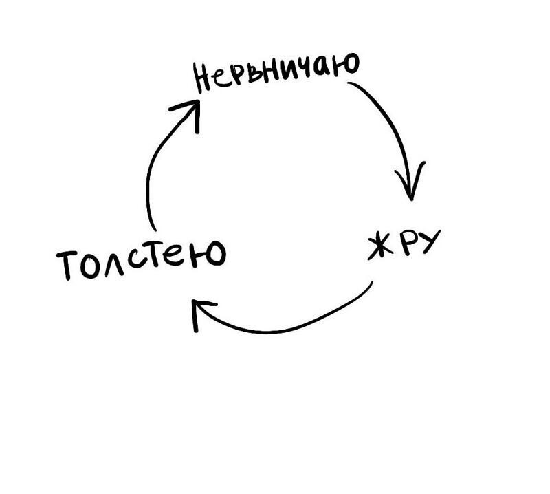 Уважаемые знатоки, как же выбраться из этих порочных кругов?