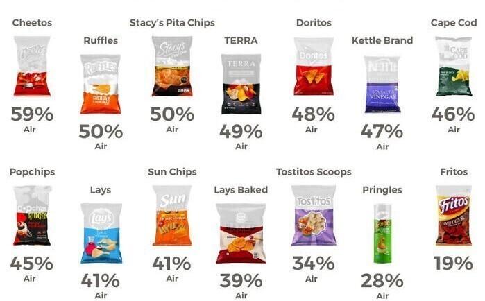 Процент воздуха на пакет чипсов некоторых фирм