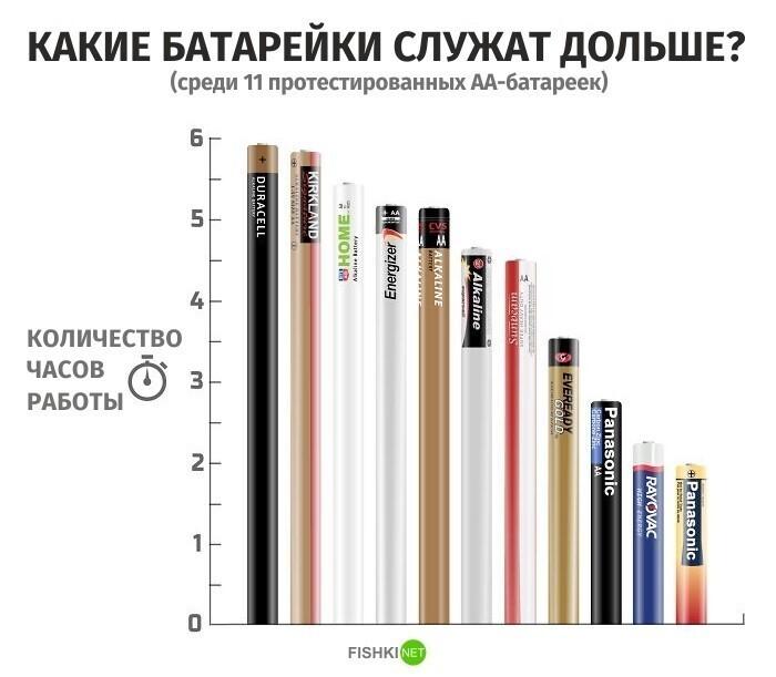 Какие батарейки служат дольше?