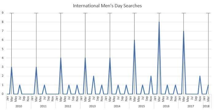 """График поискового запроса """"Международный мужской день"""" каждый год 8-го марта, в Международный женский день"""
