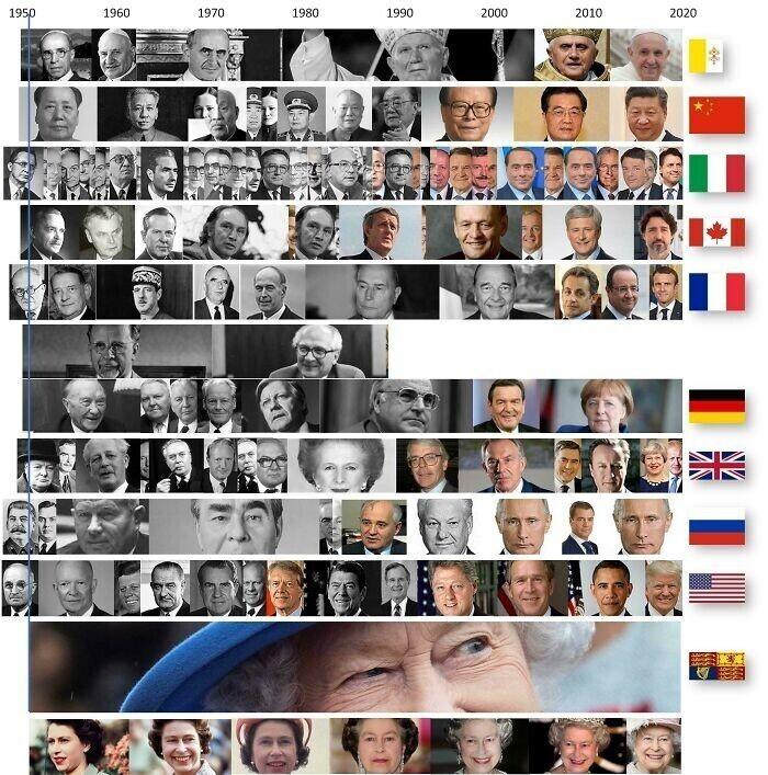 Руководители разных стран за время правления Елизаветы II