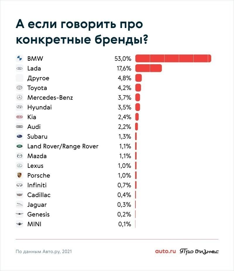 В общем, в антирейтинг попали владельцы самых распространенных в России машин