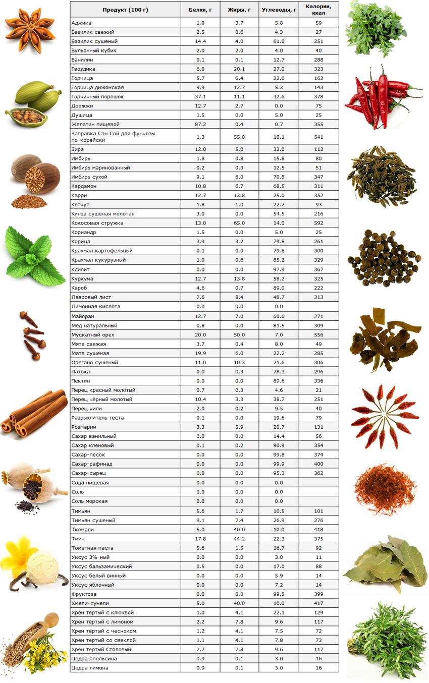 Таблица калорийности специй, пряностей, смесей