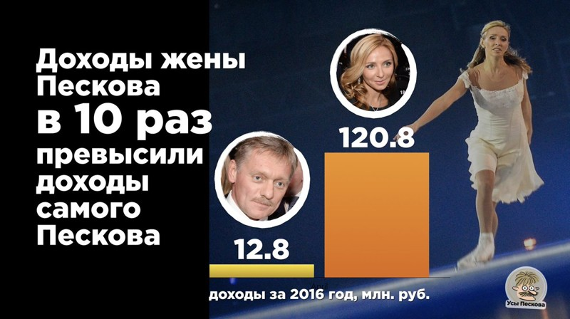 Реакция соцсетей на отчет о доходах Путина и Медведева