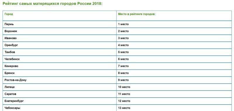 Рейтинг самых матерящихся городов России